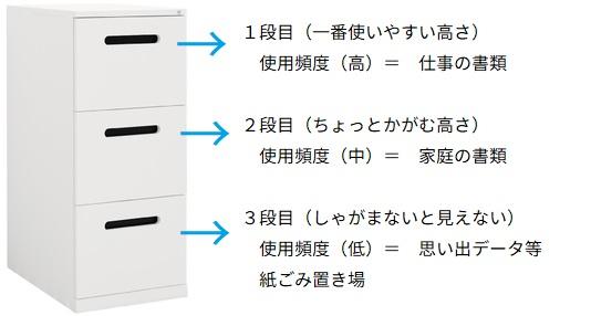 書類整理 ホームファイリング 家庭の書類整理 ファイリングキャビネット ファイルキャビネット