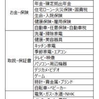 【家庭の書類整理】わが家の分類項目を大公開~☆Part2