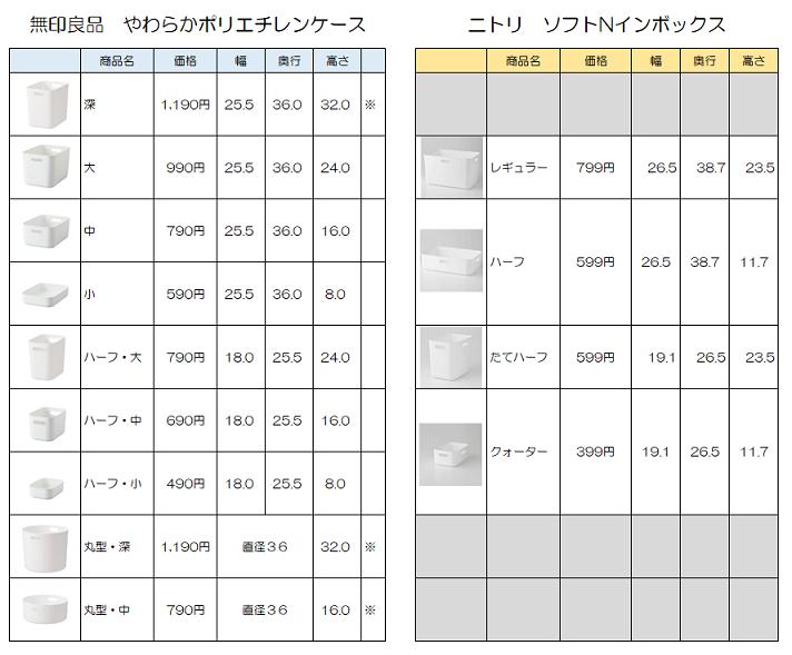 衝撃!ニトリ新商品「ソフトNインボックス」が無印良品「やわポリ」にそっくり!